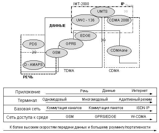 сеть с интеграцией служб;