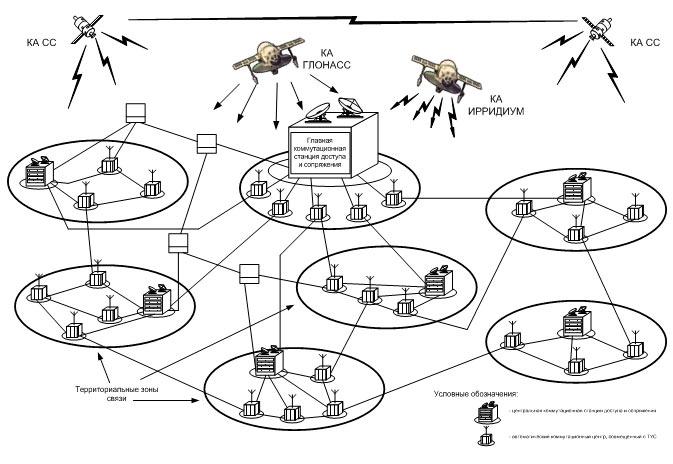 управления группировками