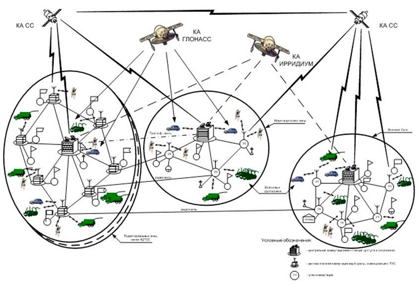 Схема организации связи с