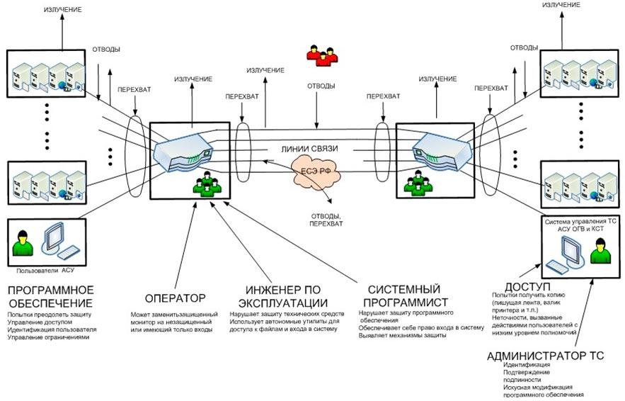 Схема возможных уязвимостей ТС